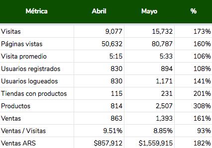 Números de Mayo en Uverde